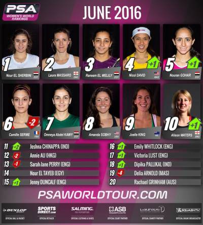 Women sport news - El Sherbini Maintains World No.1 Ranking For Second Month