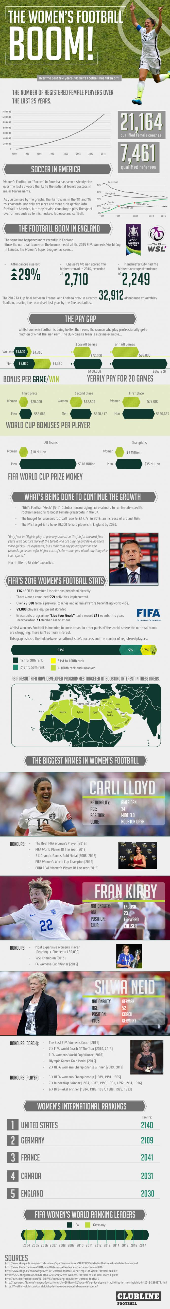 Women sport news - The Women's Football BOOM